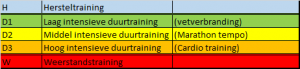 Hartslagzones tabel