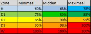percentage omslagpunt